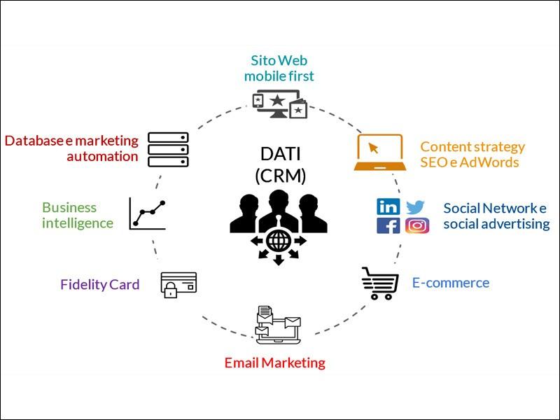 Schema digital marketing integrato