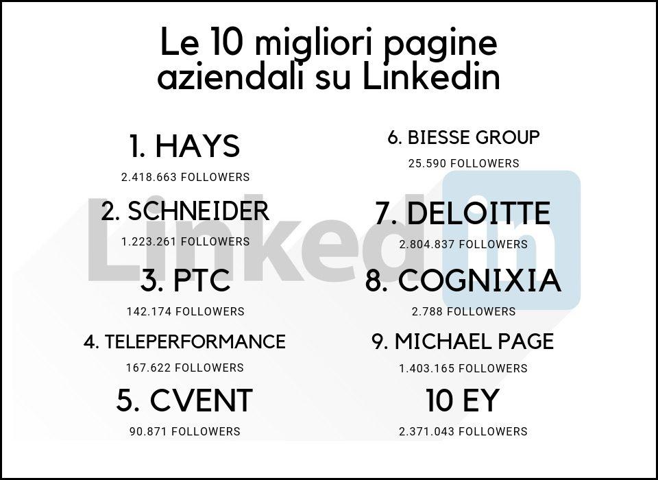 le 10 migliori pagine di LinkedIn