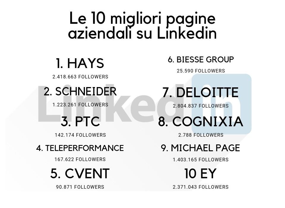 Pagine aziendali LinkedIn: le migliori del 2018