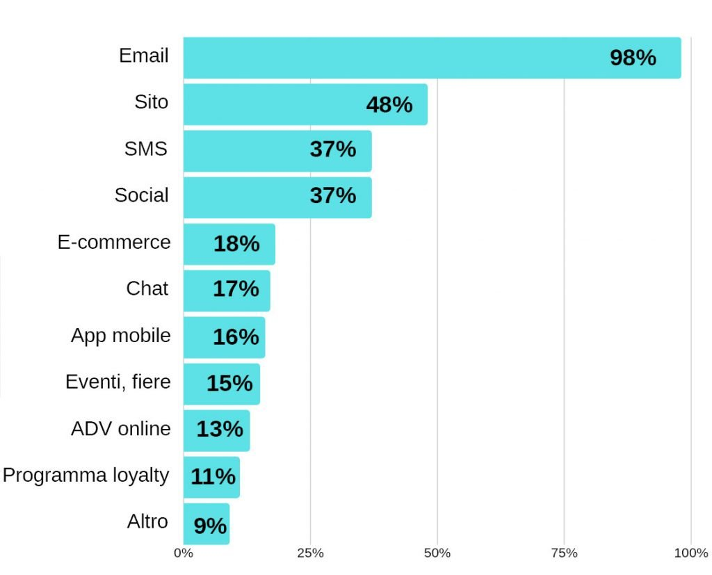 email automation marketing?
