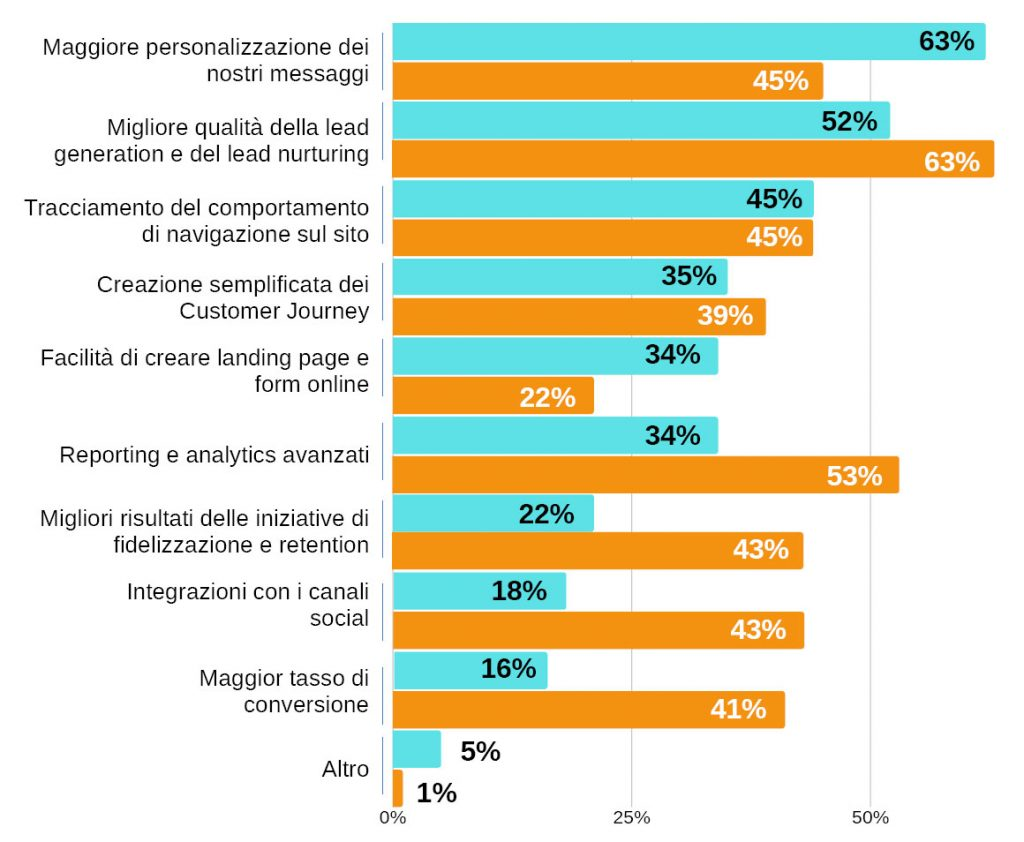 vantaggi marketing automation